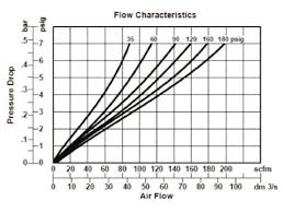 Compressed Air Flow Chart What Is A Filter Regulator Lubricator Frl