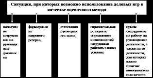 Дипломная работа Совершенствование системы аттестации персонала  Рис