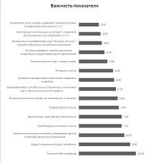 Анализ деятельности ОАО Связной Реферат Проанализировав данные из опроса была построена диаграмма Показатели по которому происходит оценка салона сотовой связи Связной и их важность