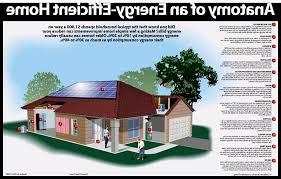 affordable energy efficient home plans fresh scintillating energy efficient green house plans ideas