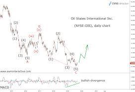 Is Oil States Stock Finally Ready For A Rebound Ewm