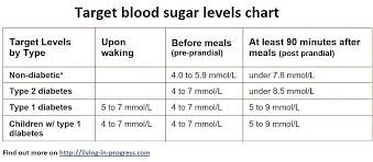 Tracking Blood Sugar Levels Daily Glucose Log Sheet Is A Preview Of The Personalized Blood Sugar
