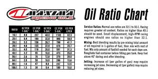 50 1 Oil Mixture Chart In Litres Mr Know It All Oil Ratios Explained Dirt Bike Magazine