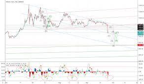 Bitcoin price (btc / eur). Btc Eur Bitcoin Euro Price Chart Tradingview Uk