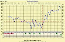 Bbt Chart Bfp Rocky Bbt Chart Bfp Www Bedowntowndaytona Com