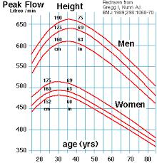 Peak Flow Meter Chart Tatsnotes Csu Peak Flow Meter