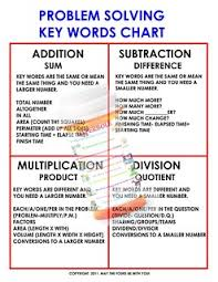 Addition Key Words Chart Mathematics Problem Solving Keywords Poster Classroom Post