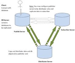 sql server 2005 merge replication
