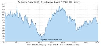 Malaysian Ringgit To Australian Dollar Chart Australian Dollar Aud To Malaysian Ringgit Myr History