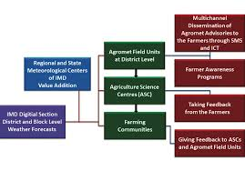 Imd Weather Chart Weather And Climate Services For Farmers In India World