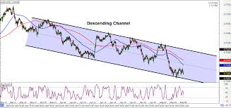 Audusd Chart Intraday Charts Update Potential Channel Setups For Aud Usd