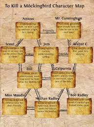 Tkam To Kill A Mockingbird Character Map Publish With Glogster