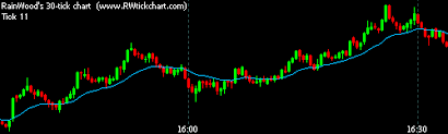 Features Rainwoods Forex Tick Chart Indicator For Mt4
