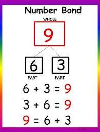 Number Bond Anchor Chart Math Anchor Charts Anchor Charts
