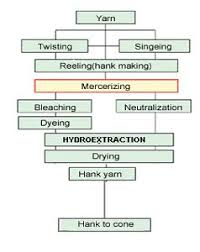 Hank Dyeing Machines Process Flow Chart Of Hank Processing