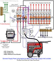 20a generator wiring diagram wiring diagram list generator 20a plug wiring wiring diagram expert 20a generator wiring diagram