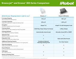 Roomba Comparison Chart Irobot Braava 380t Floor Mopping Robot