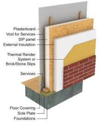 structural insulated panels. Contemporary Structural Roofs Floor And Foundation Systems Work Exceptionally Well To  Improve A Buildings Thermal Vapor Air Barrier In Single Panel Throughout Structural Insulated Panels C