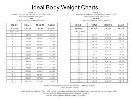 Skillful American Medical Association Height Weight Chart