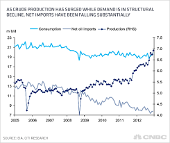 Us Oil Production And Imports Chart Us Is On Fast Track To Energy Independence Study