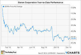 Could Geron Corporation Be A Millionaire Maker Stock The