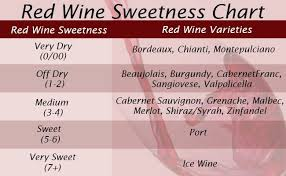 Sweet To Dry Red Wine Chart Red Wine Facts Best Red Wine Benefits Top Ten Gama