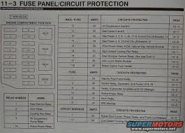 1999 f250 fuse box car wiring diagram download moodswings co Wira Fuse Box Diagram 1999 f250 fuse box diagram on 1999 images free download wiring 1999 f250 fuse box 1999 crown victoria fuse panel 2000 ford f350 diesel fuse box diagram ford proton wira fuse box diagram
