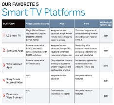 Sony Tv Compare Chart The 5 Best Smart Tv Platforms Of 2011 Techhive