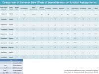 Antipsychotic Medication Comparison Chart Antipsychotic Drugs Pdf