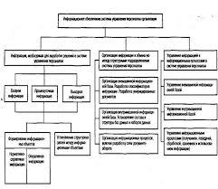 Курсовая информационные технологии в управлении безопасностью  курсовая информационные технологии в управлении безопасностью жизнедеятельности