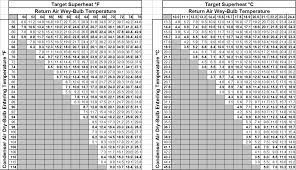 Explicit R 410a Charging Chart 410a Piston Chart Air Chart