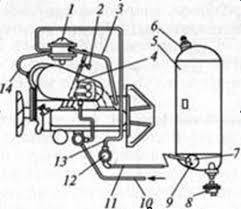 Реферат Система питания двигателя сжиженным газом Карбюратор К  Система питания двигателя сжиженным газом Карбюратор К 126 Г Работа четырехтактного двигателя