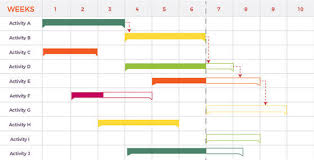 Gantt Charts And Its Advantages In Projects