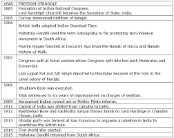 Prepare A Chart Prepare A Timeline Chart On Freedom Struggle From 1885 To 1947