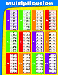 Pattern 3 12 4 20 Interesting Amazon Carson Dellosa Multiplication Chart 48 Times