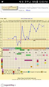 Ovulation Chart Opinions Please Clomid Ovulation Chart Fertility