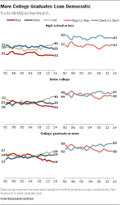 Political Party Platforms Chart Democrat Vs Republican Difference And Comparison Diffen