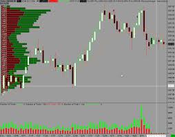 Sierra Chart Custom Indicators