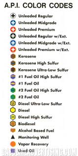 Gas Code Chart 63 Unmistakable Gas Cylinder Color Chart