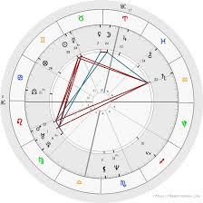 Free Rashi Chart Free Birth Chart Analysis Astrology Birth Chart Analysis