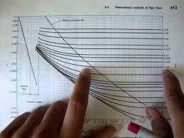 Moody Chart Calculator Fluid Mechanics Turbulent Flow Moody Chart