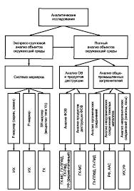 Системы экологического контроля и мониторинга Общие руководящие  4 7 Организация аналитических исследований