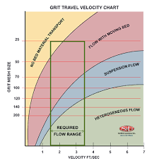How Does Grit Move In Water And Wastewater Gritthefacts Com