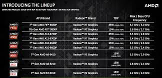 Amds 7th Generation Laptop Chips Are Stronger Intel