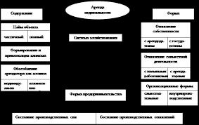 Аренда Рынок аренды нежилых помещений Схема № 2 Взаимосвязь содержания и формы аренды