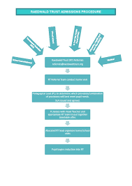 Referral Process Admission Arrangements Parkside Academy