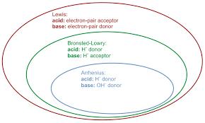Acid And Base Venn Diagram Acid Base Definitions Ck 12 Foundation