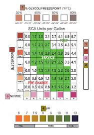 Antifreeze Color Chart 4 Four Way Antifreeze Specificat