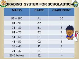 Cce Grading Chart Cce Cbs Eppt