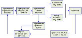 Дипломная работа Совершенствование мероприятий по обучению  Рисунок 2 Схема процесса профессионального обучения